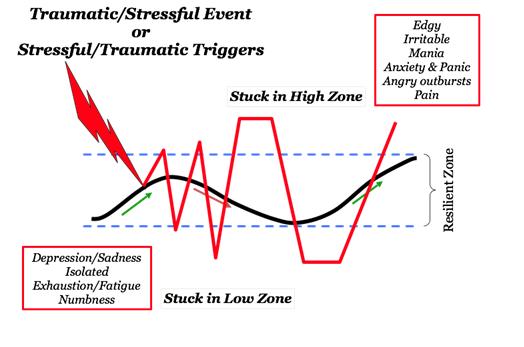stress zones